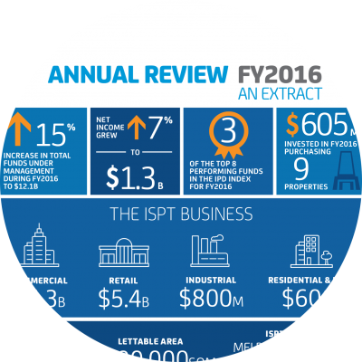 FY2016 Annual Review Extract
