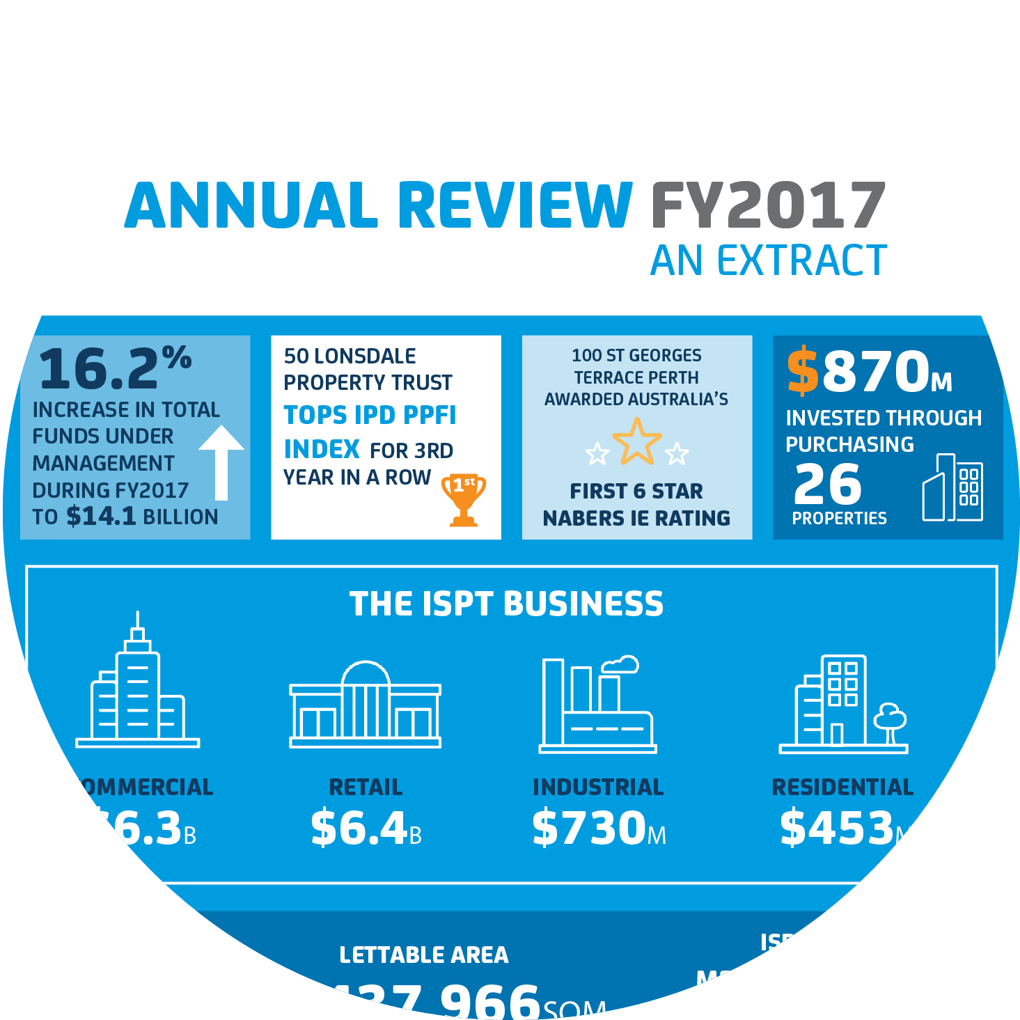 ISPT Annual Review Extract 2017