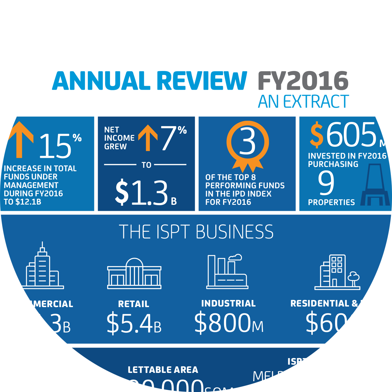 ISPT Annual Review Extract 2016